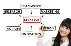 Stock Photo of businesswoman draw strategy concept