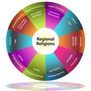 Regional religions Stock Illustration