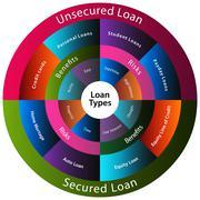 Loan types chart Stock Illustration