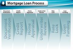 Mortgage loan process Stock Illustration