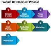 Product development process chart Stock Illustration