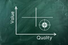 value  quality diagram - stock illustration