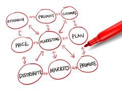 Stock Illustration of flowchart for marketing success with a red marker