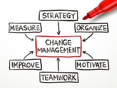 change management flow chart with red marker - stock illustration