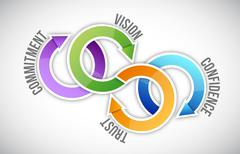 vision, trust, confidence and commitment - stock illustration