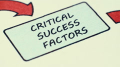 Critical Succes Factors To Swot Analysis Stock Footage
