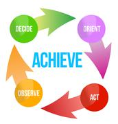 Achieve assess plan decide act arrows business cycle illustration Stock Illustration