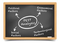 Blackboard pest analysis Stock Illustration