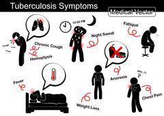 Tuberculosis symptoms Piirros