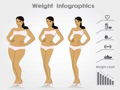Female weight- stages infographics weight loss,  vector illustration. Stock Illustration