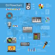 Dj Equipment Flowchart - stock illustration
