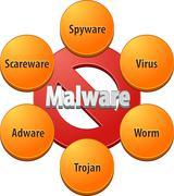 Stock Illustration of Malware technical diagram illustration