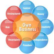 Own business business diagram illustration - stock illustration