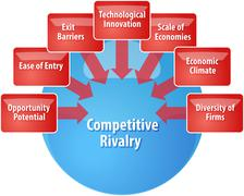 Competitive rivalry business diagram illustration - stock illustration