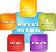 Emotional intelligence business diagram illustration - stock illustration