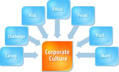 Corporate culture business diagram illustration Piirros