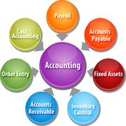 Accounting systems business diagram illustration - stock illustration