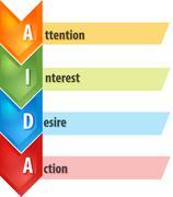 AIDA Selling process business diagram illustration - stock illustration