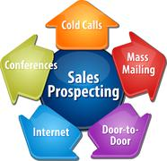 Sales prospecting activities business diagram illustration - stock illustration