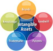 Intangible assets business diagram illustration Stock Illustration