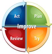 Improvement process business diagram illustration - stock illustration