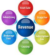 Revenue sources business diagram illustration Stock Illustration