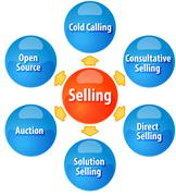 Methods of selling business diagram illustration Stock Illustration