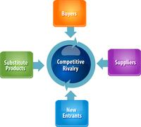 Competitive forces rivalry business diagram illustration - stock illustration