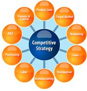 Competitive strategy wheel business diagram illustration Piirros