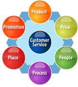 Marketing mix business diagram illustration Stock Illustration