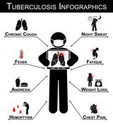 Tuberculosis ( TB ) Infographics ( Tuberculosis symptom : Chronic cough , Nig - stock illustration