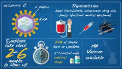 Hepatitis C - Transmission-symptoms ENG Stock Footage