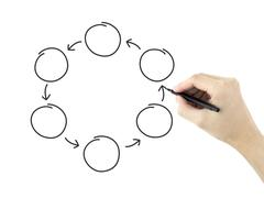 Blank cycle diagram drawn by man's hand Stock Photos