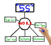 Stock Illustration of 5S activity concept.