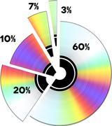 CD income percentage. Pie diagram - stock illustration