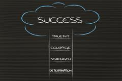 Steps to success Piirros