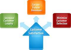 Customer satisfaction business diagram illustration - stock illustration