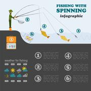 Fishing infographic. Fishing with spinning. Set elements for creating your ow - stock illustration
