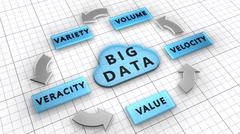 Stock Illustration of 5Vs. Big data used to manage large data sets described by the characteristics