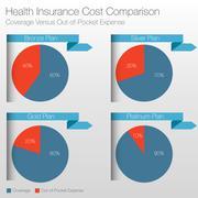 Health Insurance Cost Comparison Chart Stock Illustration