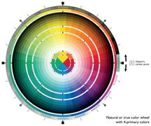 Natural or true color wheel with 4-primary colors - stock illustration