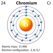 Symbol and electron diagram for Chromium - stock illustration