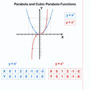 Functions of quadratic and cubic parabolas Stock Illustration