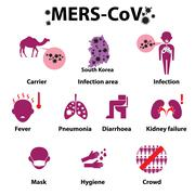 MERS-COV or Middle East Respiratory Syndrome Corona Virus Infographics. - stock illustration