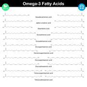 Omega-3 unsaturated fatty acids Stock Illustration