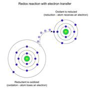 Redox reaction with electron transfer - stock illustration