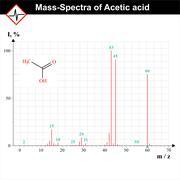 Mass-spectra example Stock Illustration