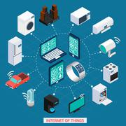 Iot concept isometric icons cycle composition Stock Illustration