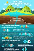 Infographic of Water Conservation Stock Illustration