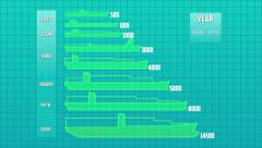 Container Ship Types. the containership growth starting from 1956 Stock Footage
